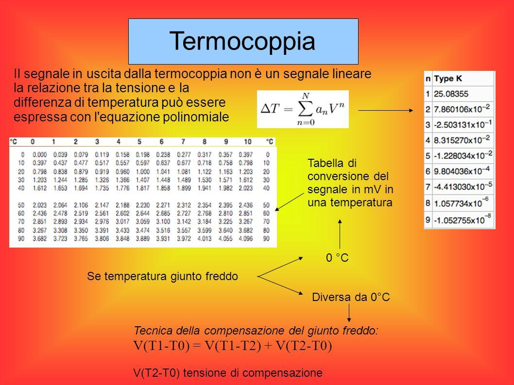 Termocoppia V(T1-T0) = V(T1-T2) + V(T2-T0)
