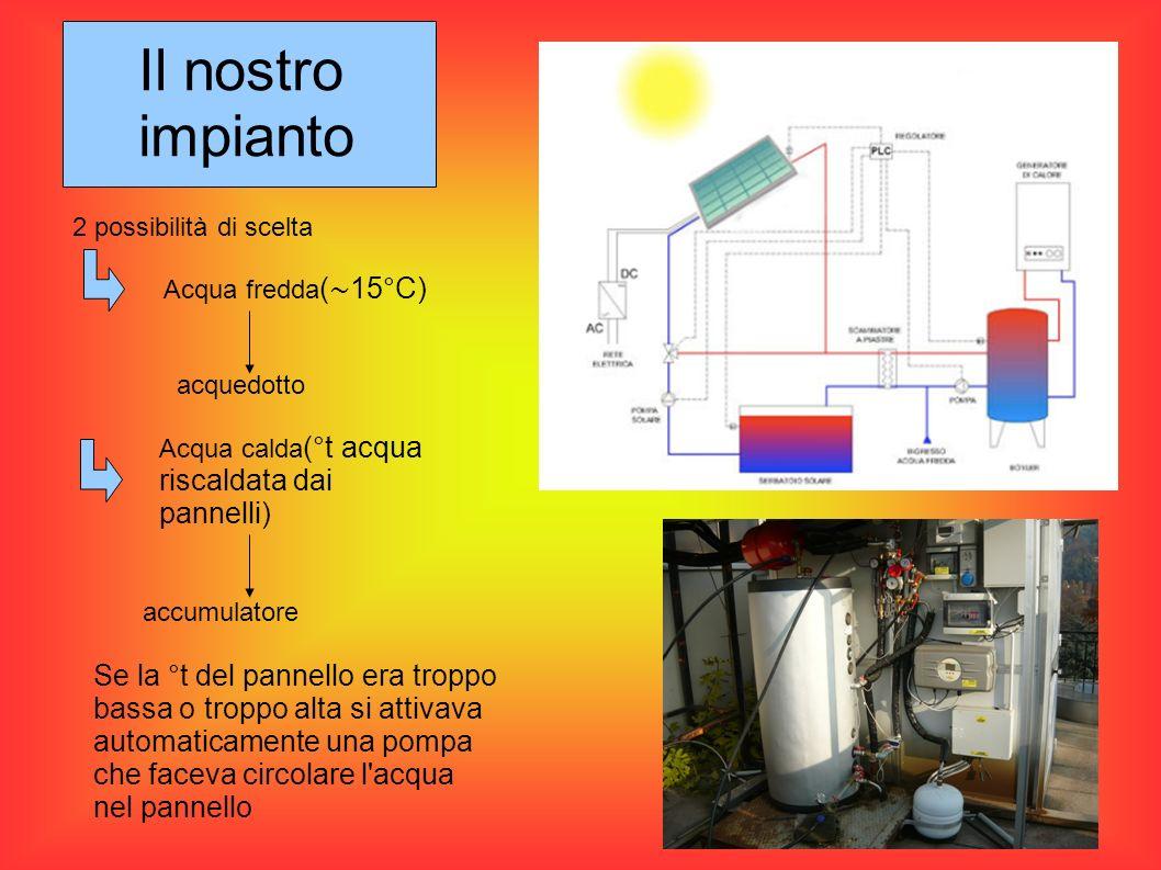 Il nostro impianto 2 possibilità di scelta. Acqua fredda(∼15°C) acquedotto. Acqua calda(°t acqua riscaldata dai pannelli)