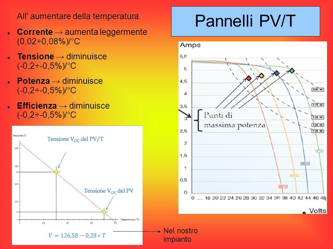 Pannelli PV/T All aumentare della temperatura