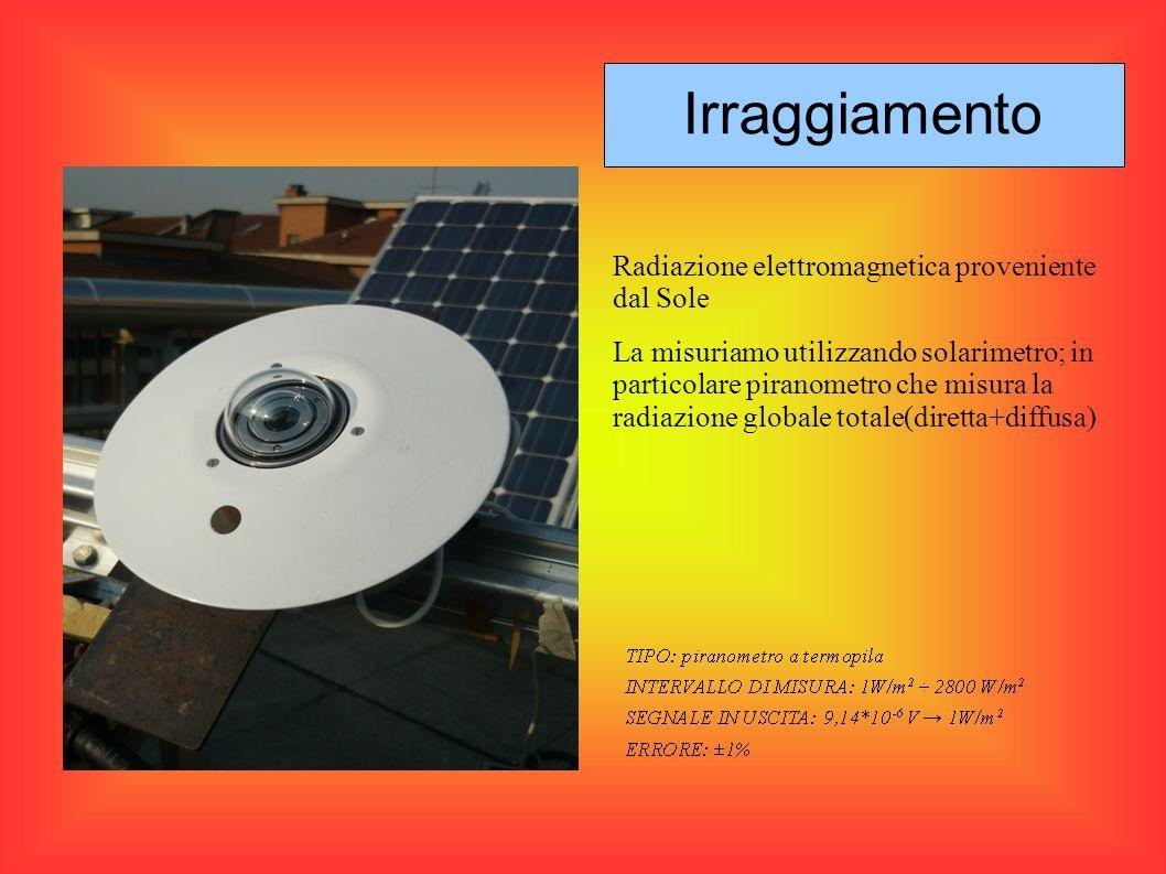 Irraggiamento Radiazione elettromagnetica proveniente dal Sole