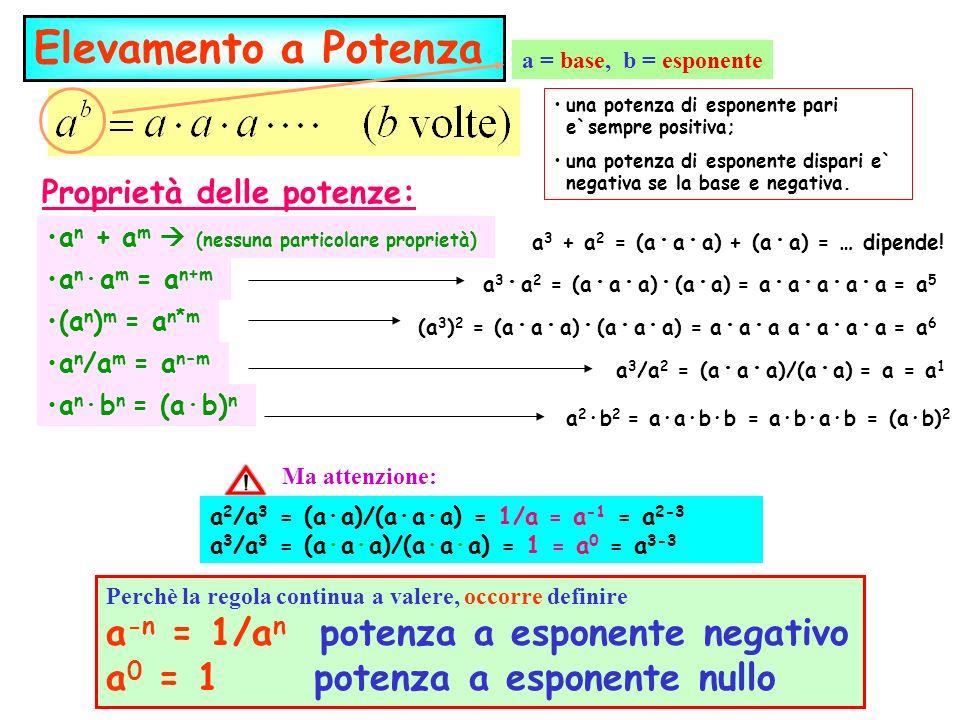Elevamento a Potenza a-n = 1/an potenza a esponente negativo