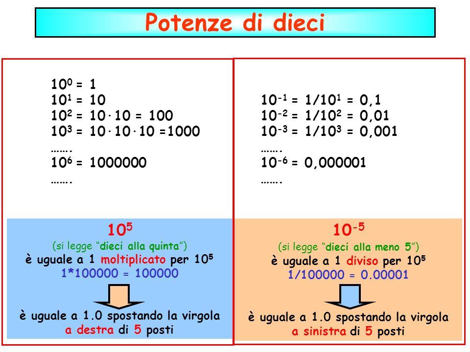 Potenze di dieci 105 10-5 100 = 1 101 = 10 10-1 = 1/101 = 0,1