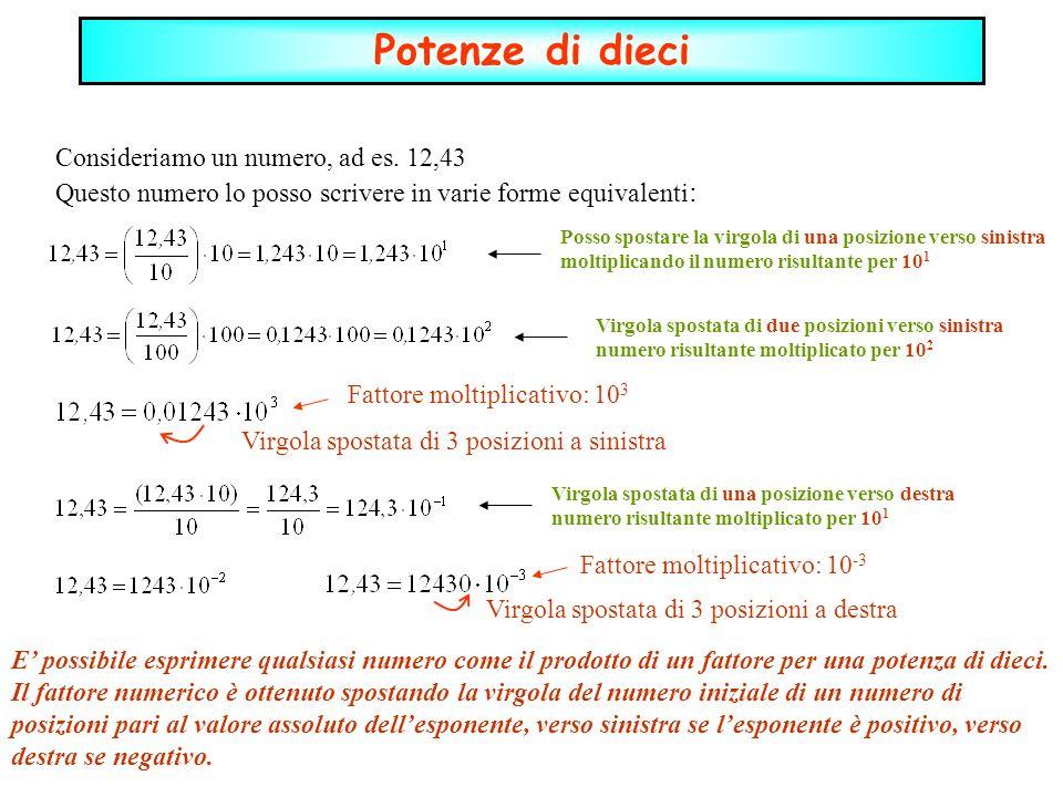 Potenze di dieci Consideriamo un numero, ad es. 12,43