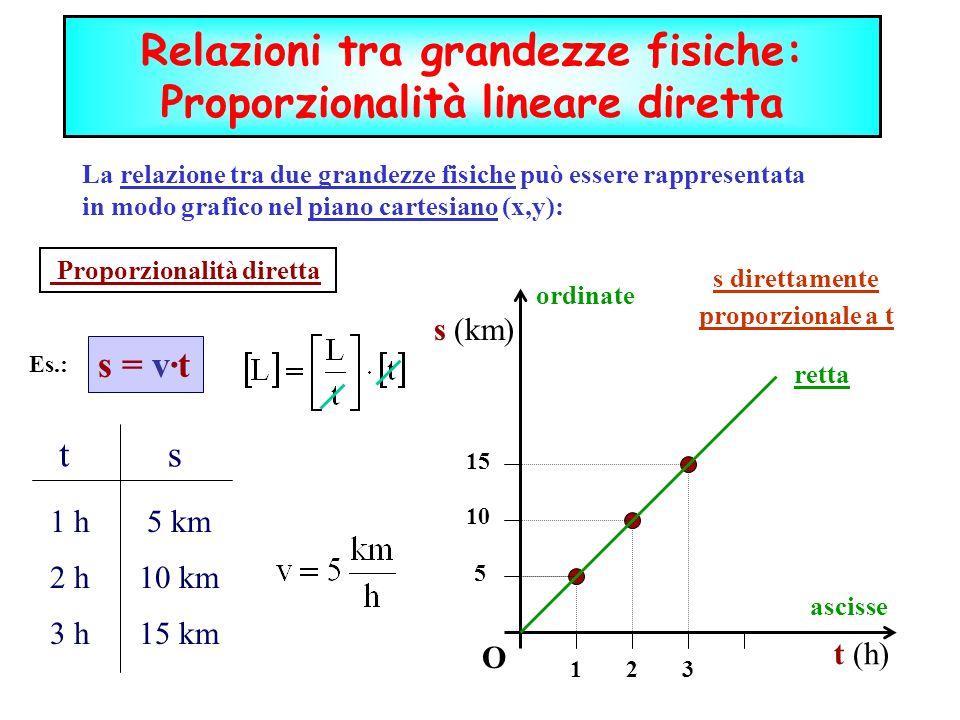 Relazioni tra grandezze fisiche: Proporzionalità lineare diretta
