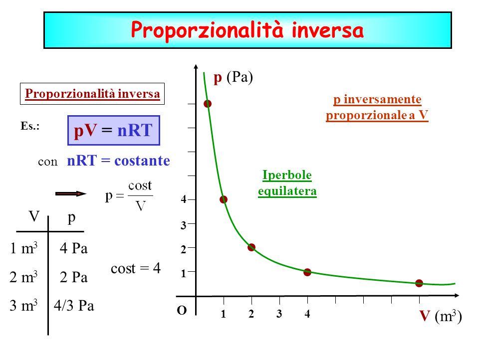 Proporzionalità inversa p inversamente proporzionale a V