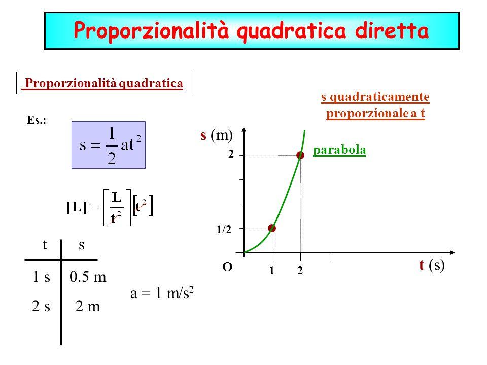 Proporzionalità quadratica diretta s quadraticamente proporzionale a t