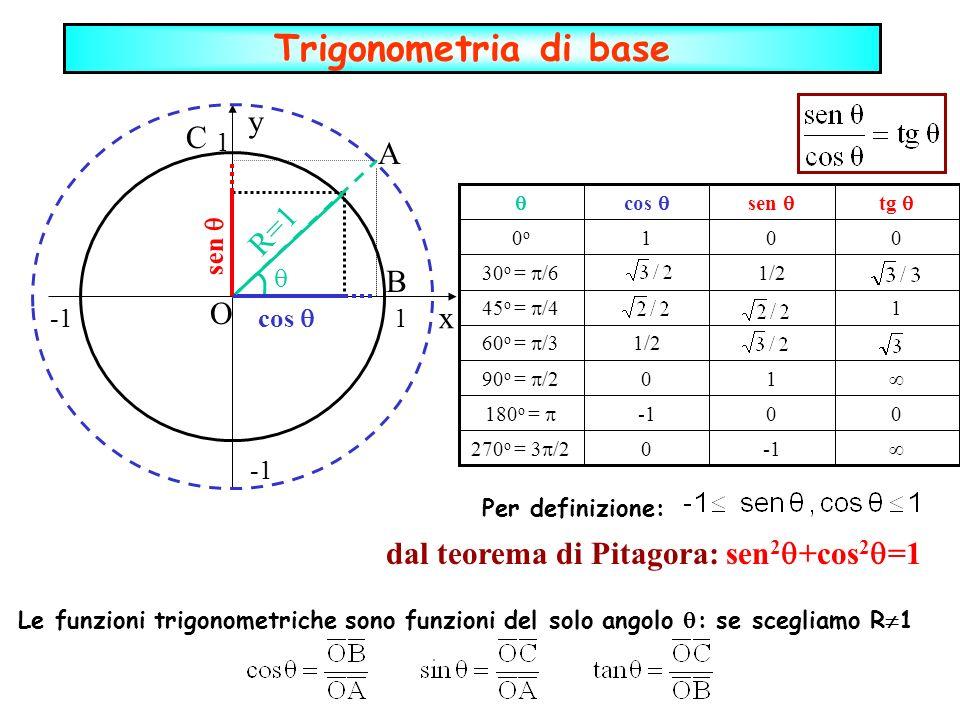 dal teorema di Pitagora: sen2+cos2=1