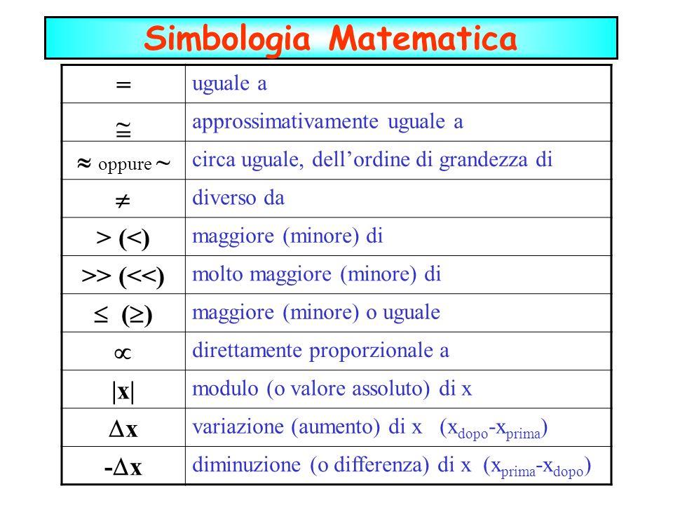 Simbologia Matematica