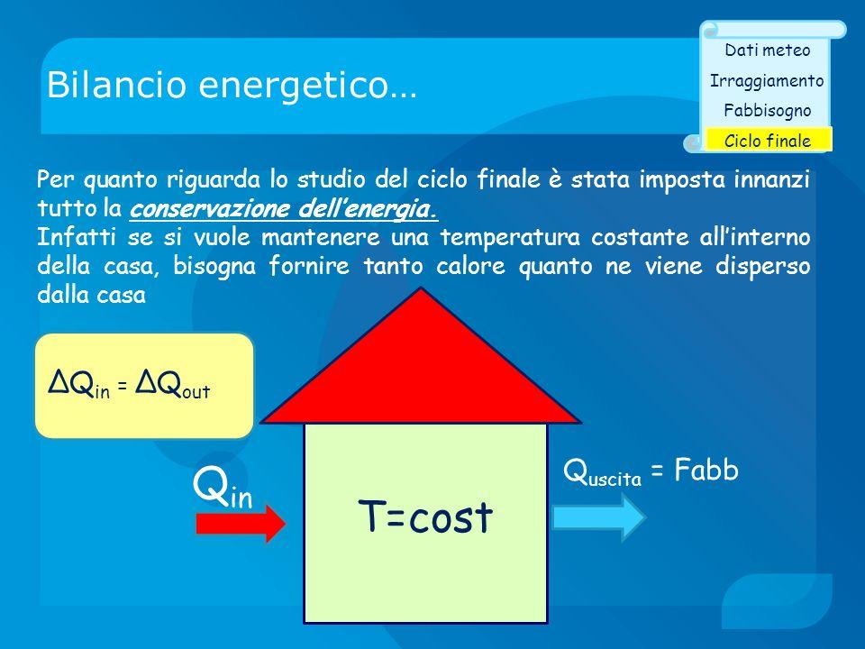 T=cost Qin Bilancio energetico… ΔQin = ΔQout Quscita = Fabb