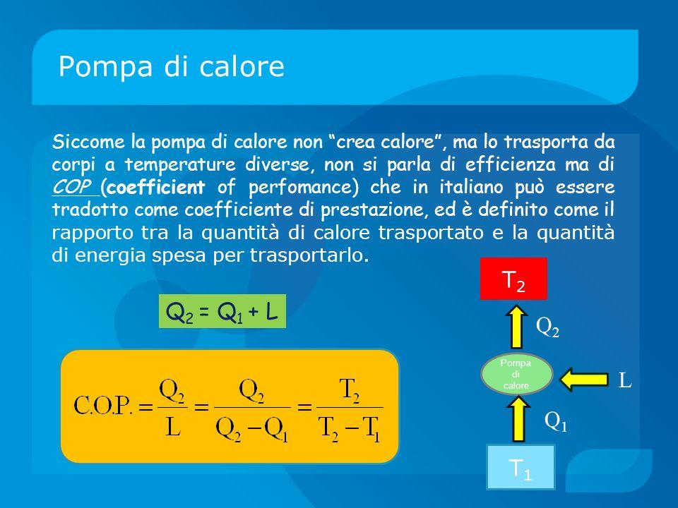 Pompa di calore T2 Q2 = Q1 + L Q2 L Q1 T1