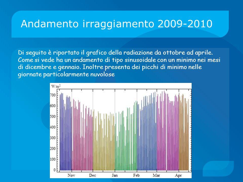Andamento irraggiamento 2009-2010