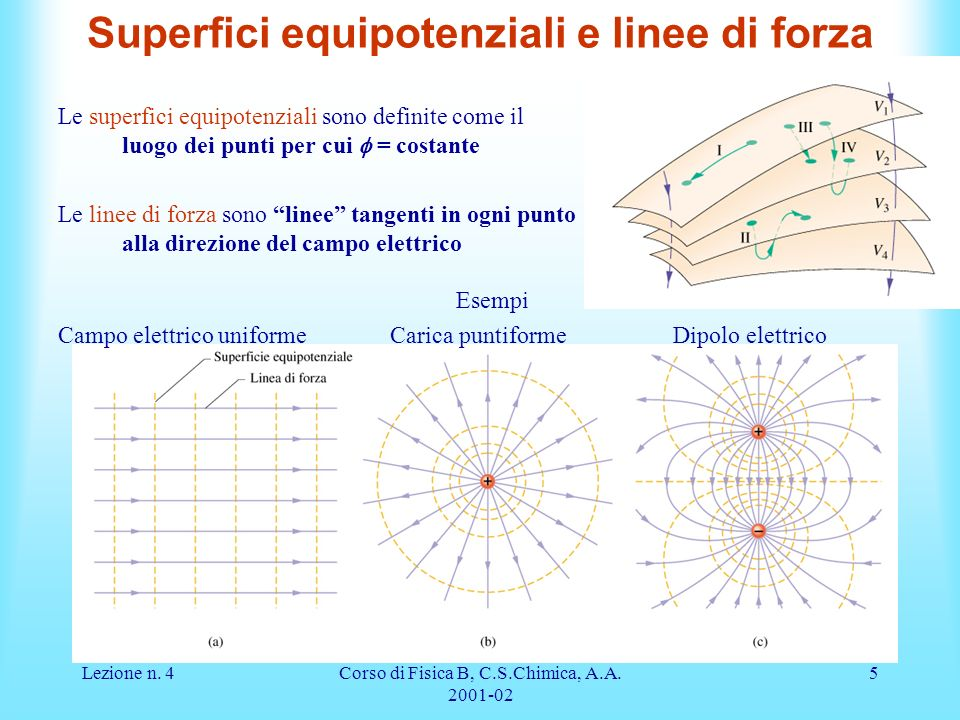 Superfici equipotenziali e linee di forza