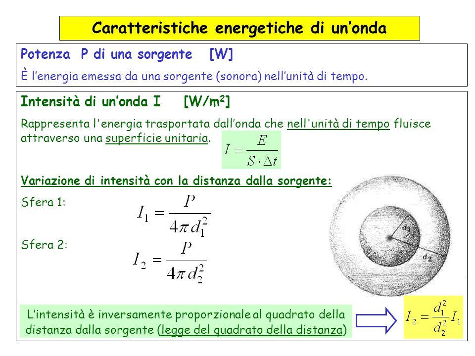 Caratteristiche energetiche di un'onda
