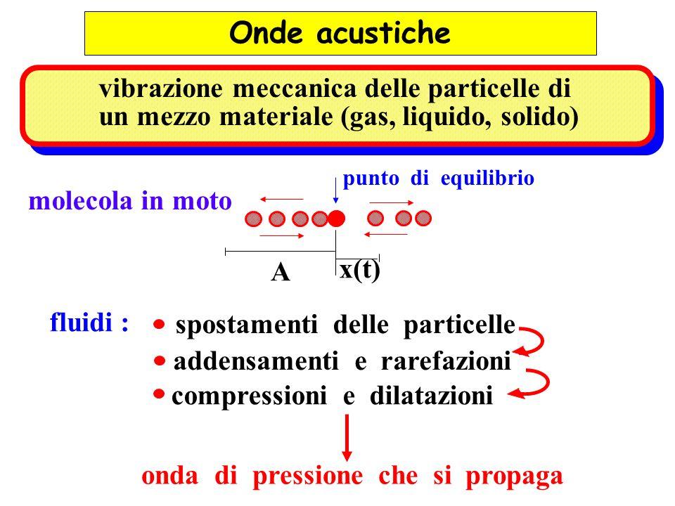 Onde acustiche vibrazione meccanica delle particelle di