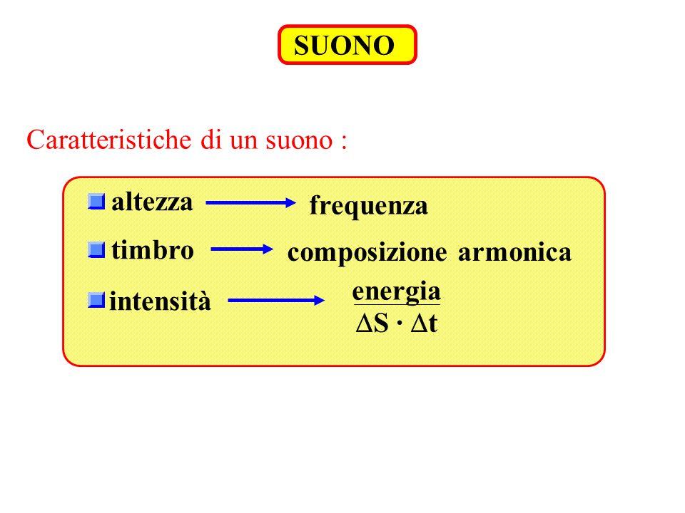 SUONO Caratteristiche di un suono : altezza. frequenza. timbro. composizione armonica. energia.