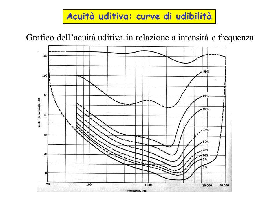 Acuità uditiva: curve di udibilità