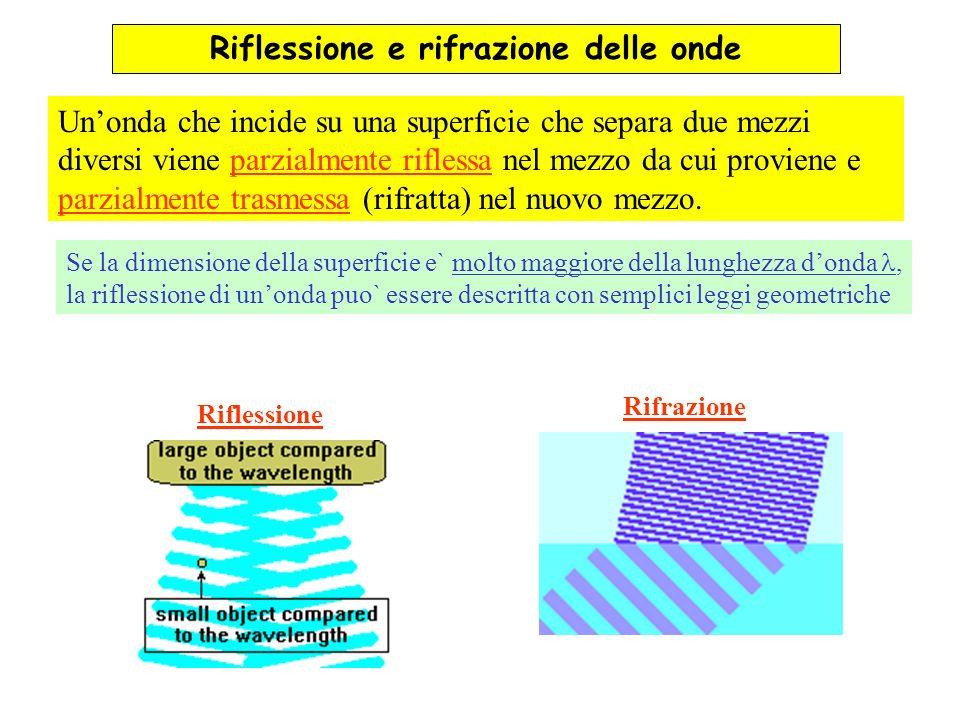 Riflessione e rifrazione delle onde