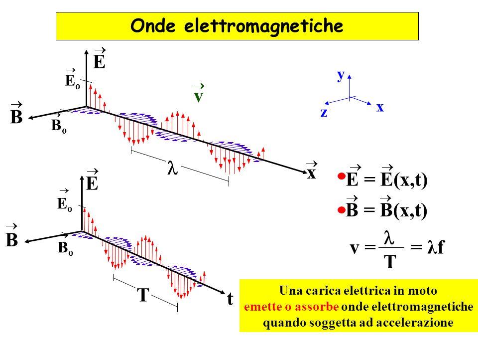 E v B l x E = E(x,t) E B = B(x,t) l B v = = λf T T t