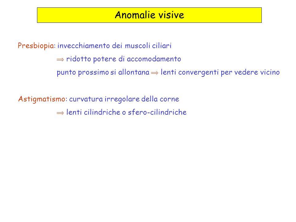 Anomalie visive Presbiopia: invecchiamento dei muscoli ciliari