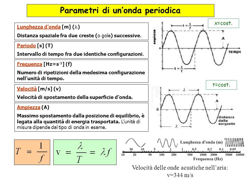 Parametri di un'onda periodica