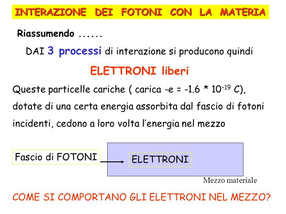 DAI 3 processi di interazione si producono quindi ELETTRONI liberi