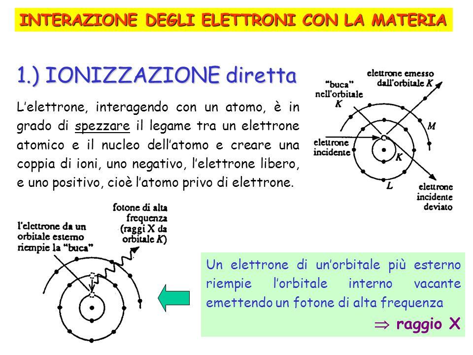 1.) IONIZZAZIONE diretta