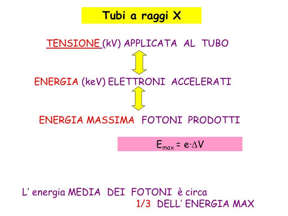 Tubi a raggi X TENSIONE (kV) APPLICATA AL TUBO