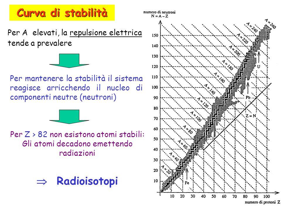 Curva di stabilità  Radioisotopi