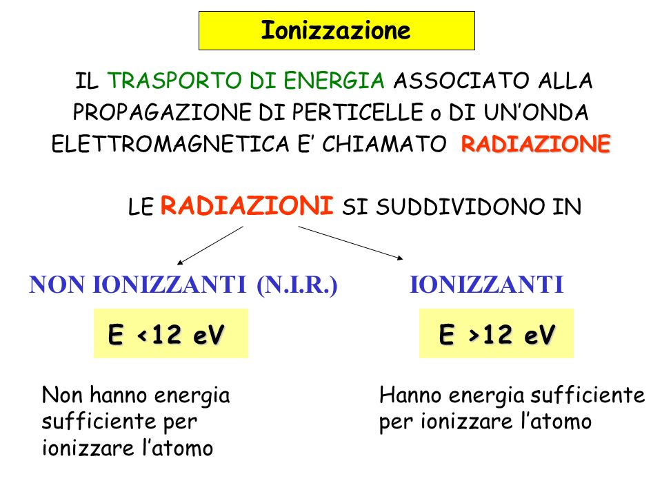 Ionizzazione NON IONIZZANTI (N.I.R.) IONIZZANTI