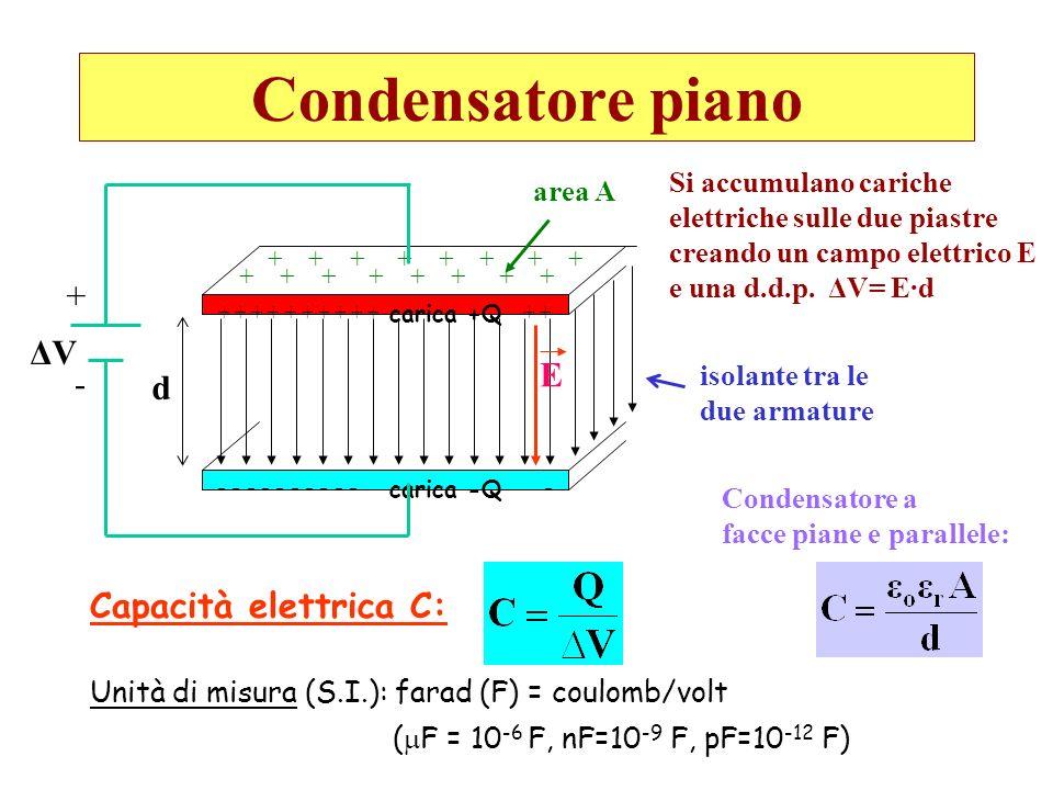 Condensatore piano + ΔV E - d Capacità elettrica C: