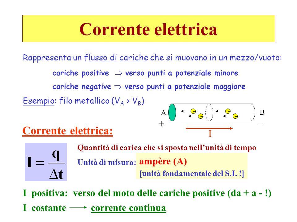 Corrente elettrica Corrente elettrica: - - - - _ + I ampère (A)