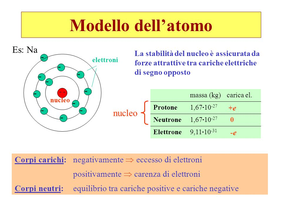 Modello dell'atomo Es: Na - nucleo