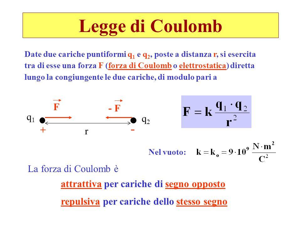 Legge di Coulomb - F - F q1 q2 + r La forza di Coulomb è