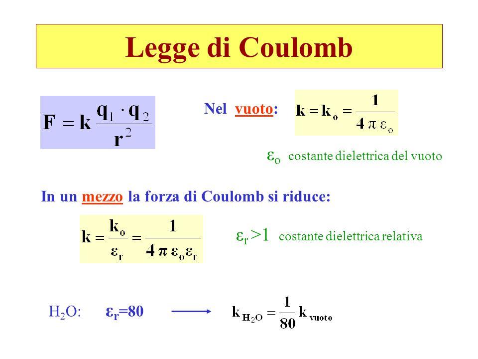 Legge di Coulomb εo costante dielettrica del vuoto