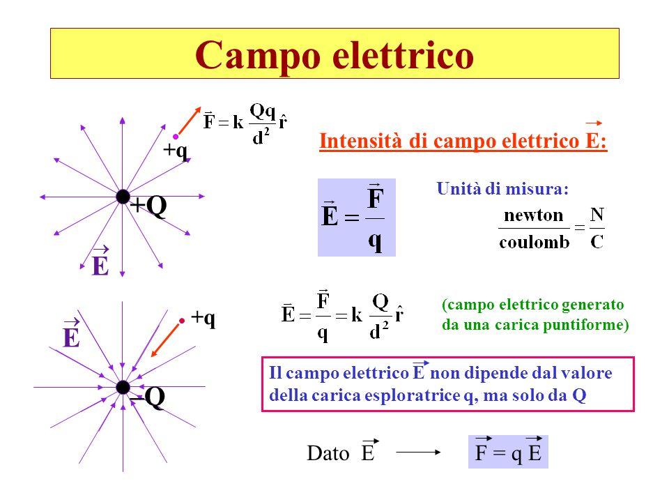 Campo elettrico +Q E E –Q Intensità di campo elettrico E: +q +q Dato E