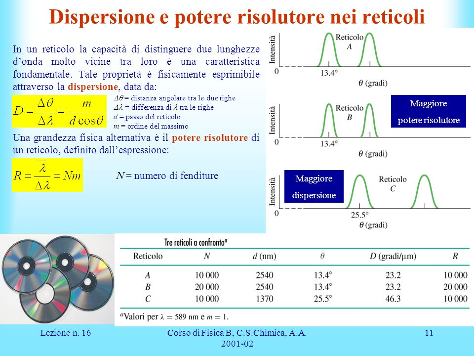 Dispersione e potere risolutore nei reticoli