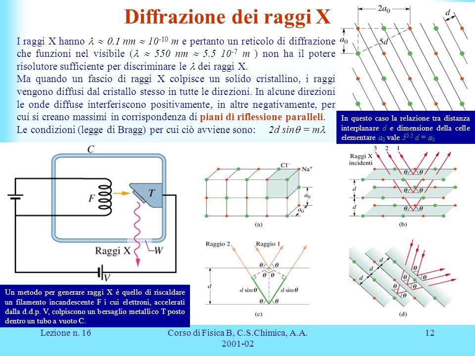 Diffrazione dei raggi X