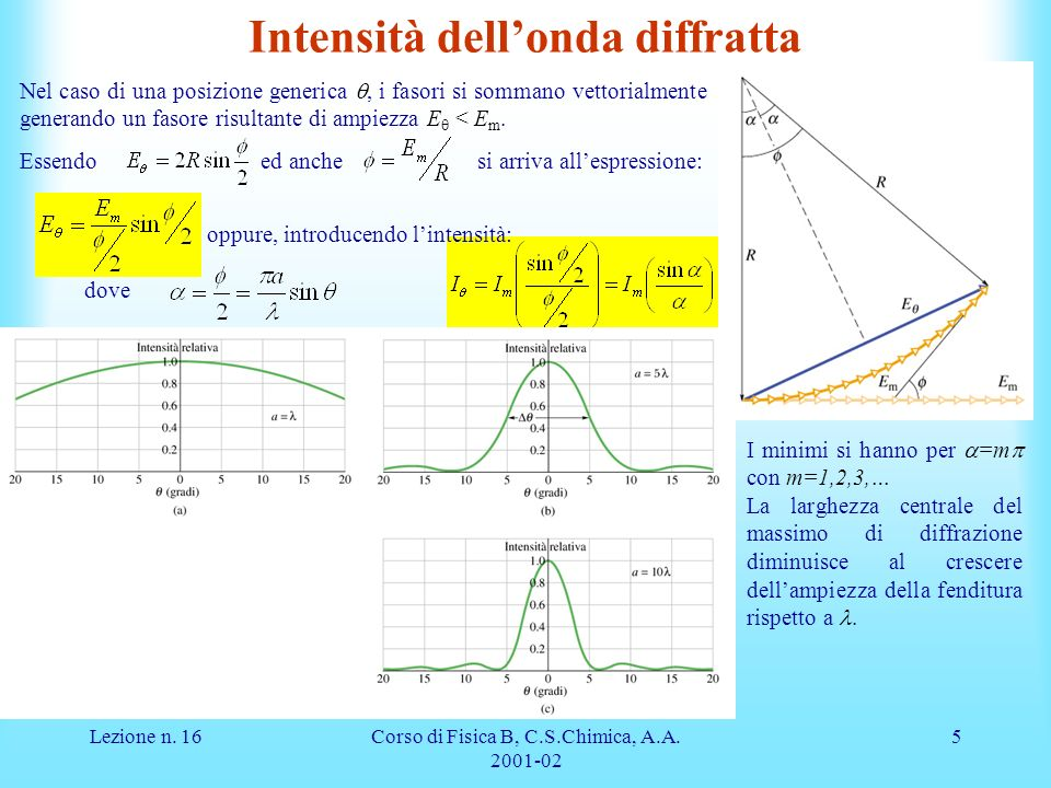 Intensità dell'onda diffratta