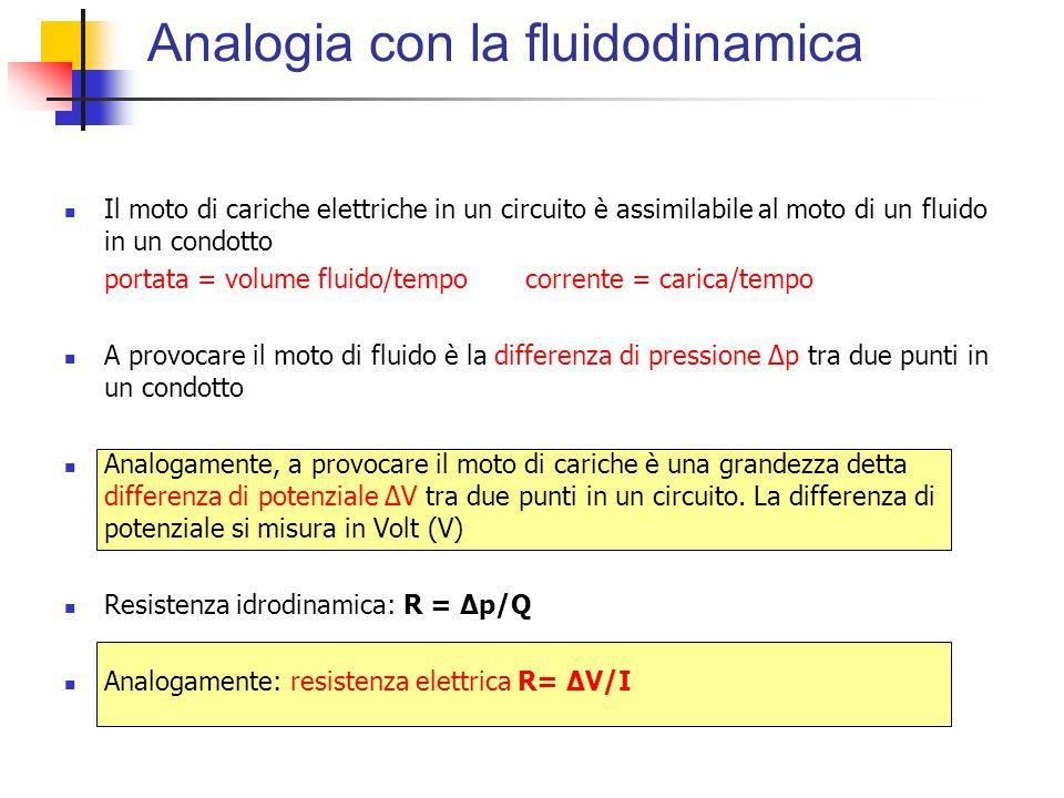Analogia con la fluidodinamica