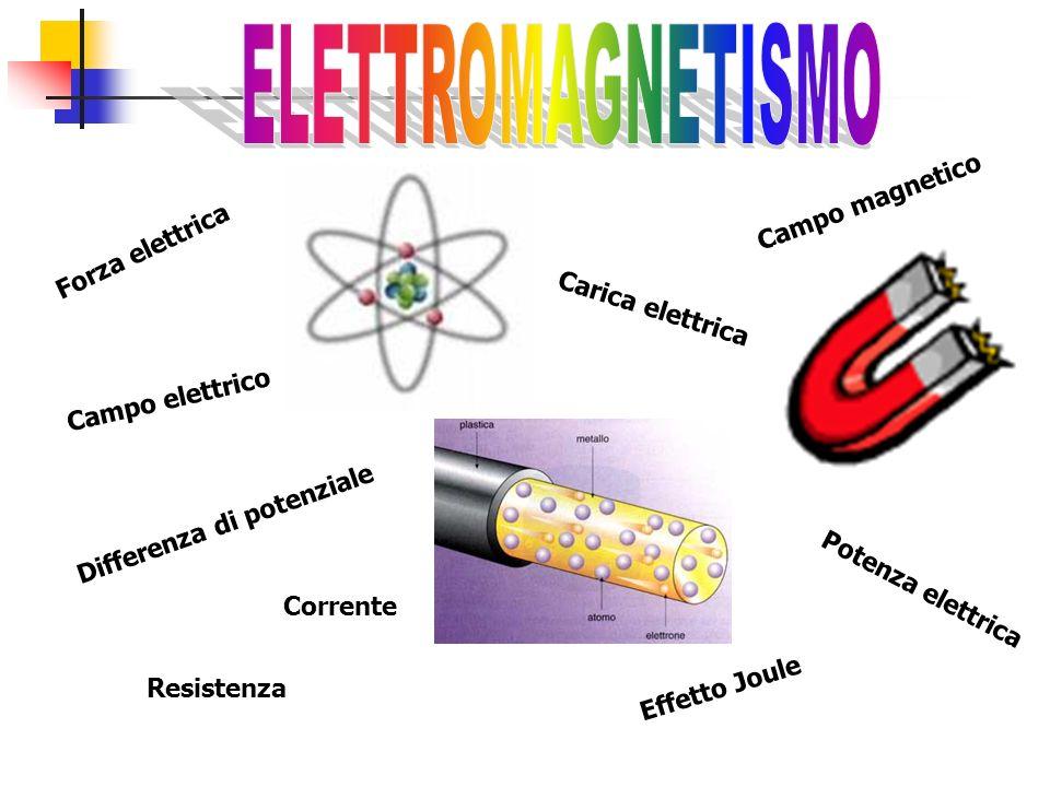 ELETTROMAGNETISMO Campo magnetico Forza elettrica Carica elettrica