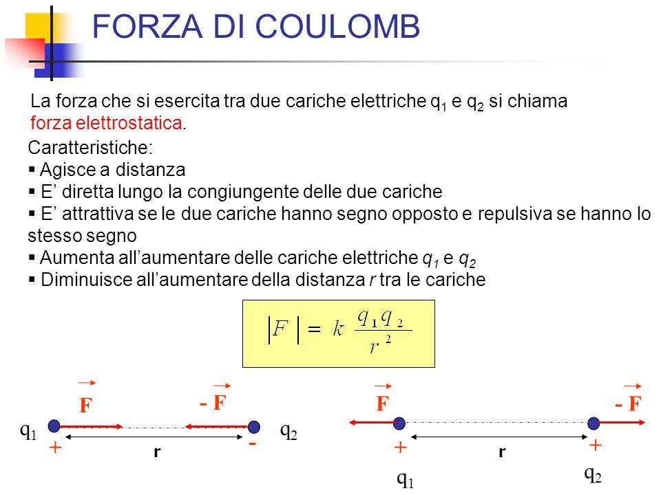 FORZA DI COULOMB F - F F - F q1 q2 - + + + q2 q1
