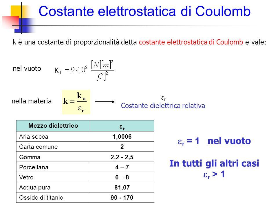 Costante elettrostatica di Coulomb