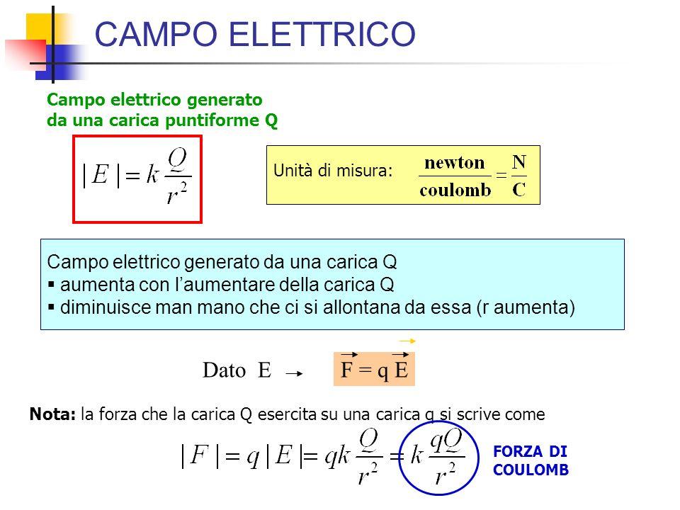 CAMPO ELETTRICO Dato E F = q E