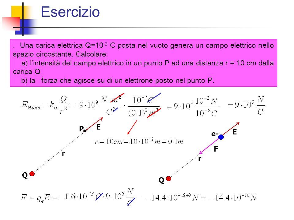 Esercizio . Una carica elettrica Q=10-2 C posta nel vuoto genera un campo elettrico nello spazio circostante. Calcolare: