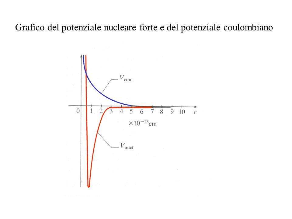 Grafico del potenziale nucleare forte e del potenziale coulombiano