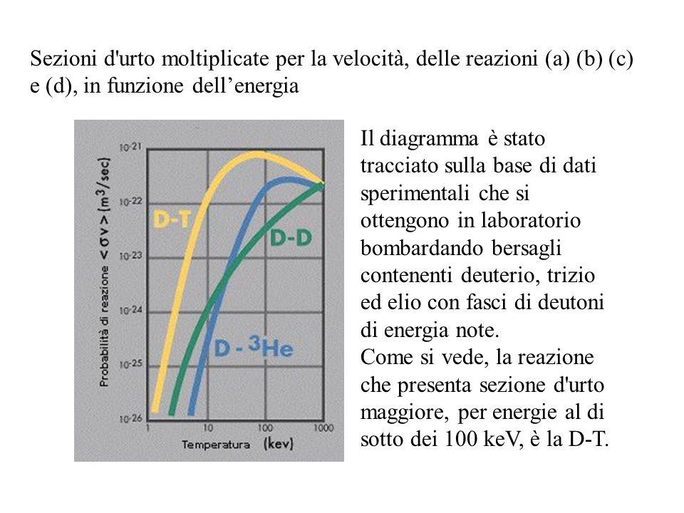Sezioni d urto moltiplicate per la velocità, delle reazioni (a) (b) (c) e (d), in funzione dell'energia