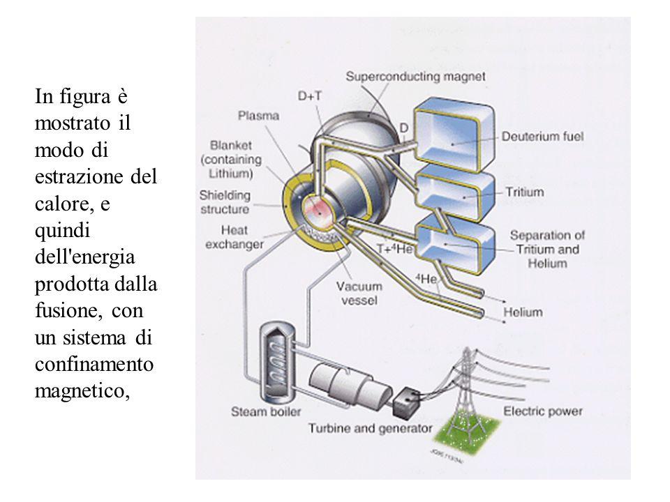 In figura è mostrato il modo di estrazione del calore, e quindi dell energia prodotta dalla fusione, con un sistema di confinamento magnetico,