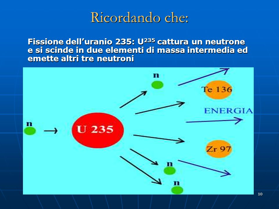 Ricordando che: Fissione dell'uranio 235: U235 cattura un neutrone e si scinde in due elementi di massa intermedia ed emette altri tre neutroni.