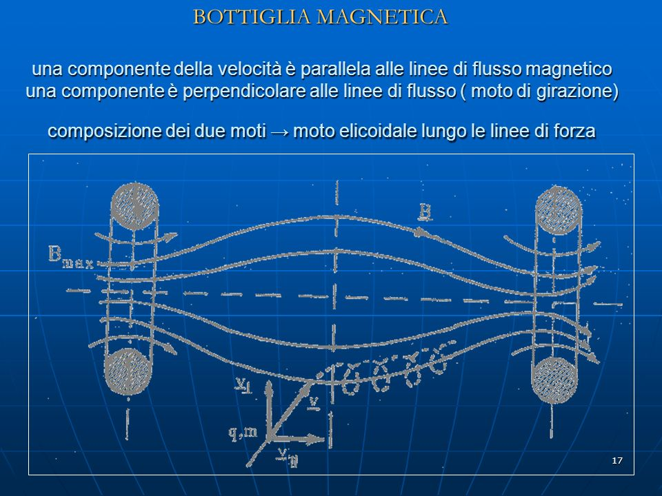 BOTTIGLIA MAGNETICA