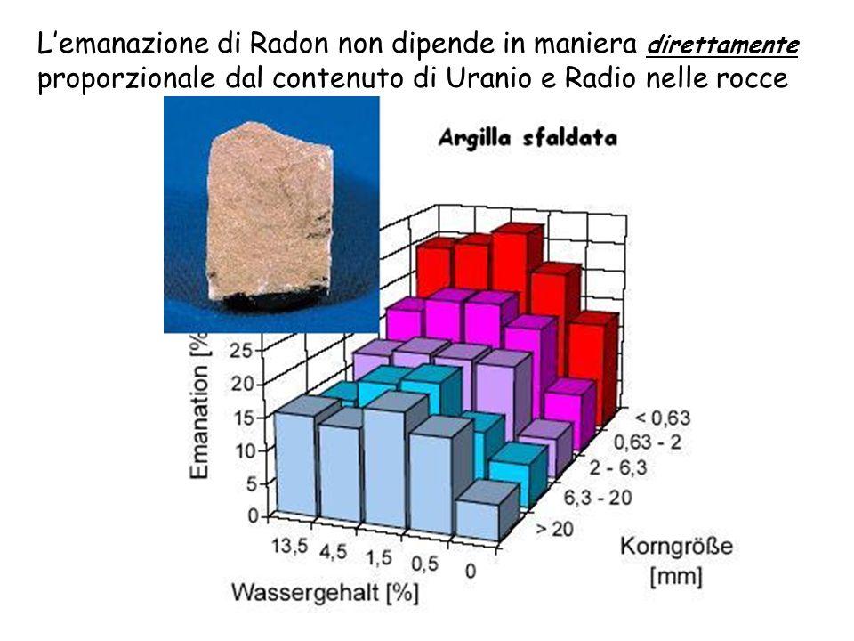 L'emanazione di Radon non dipende in maniera direttamente proporzionale dal contenuto di Uranio e Radio nelle rocce